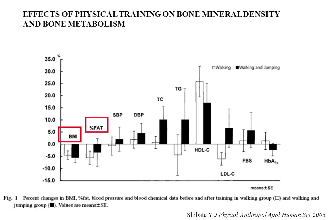 EFFECTS OF PHYSICAL TRAINING ON BONE MINERAL DENSITY