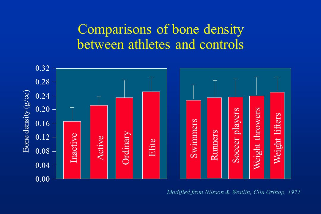 Comparisons of bone density between athletes and controls