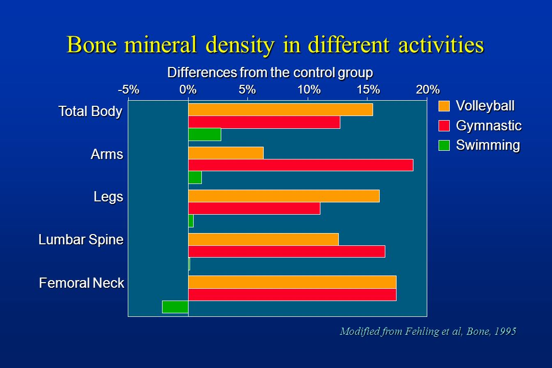Bone mineral density in different activities