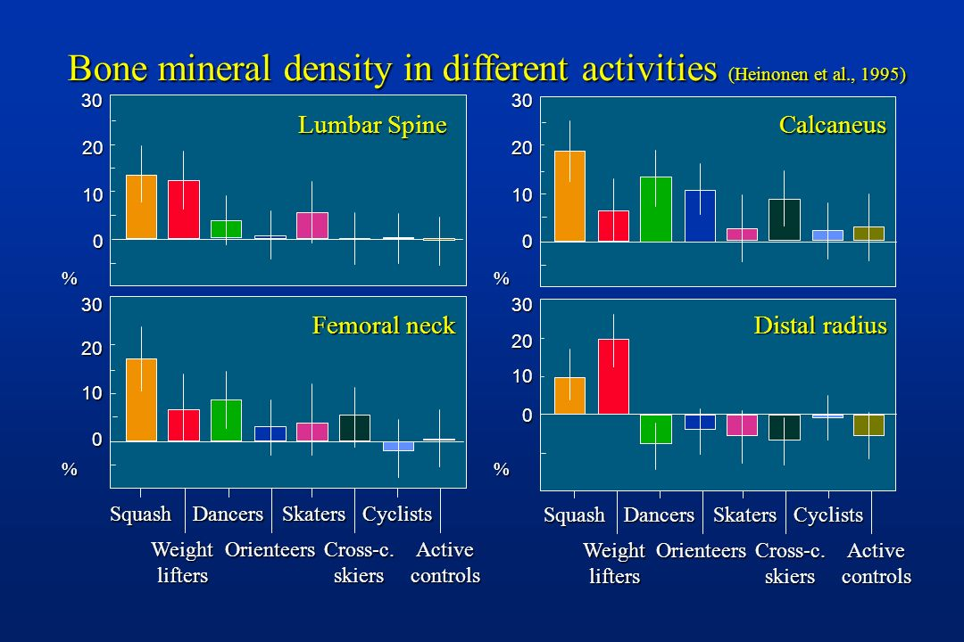 Bone mineral density in different activities (Heinonen et al., 1995)