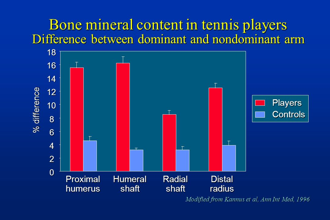 Bone mineral content in tennis players Difference between dominant and nondominant arm