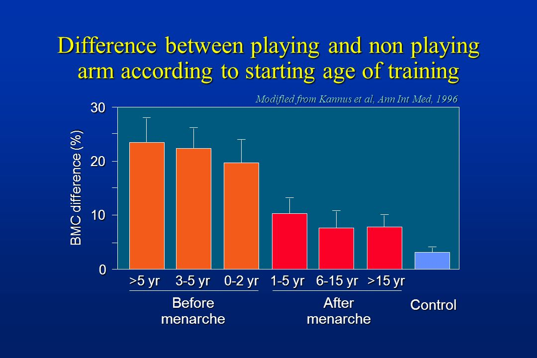 Difference between playing and non playing arm according to starting age of training