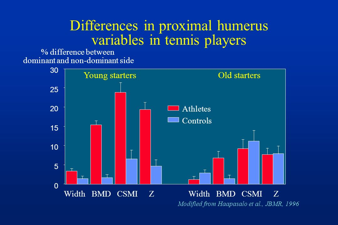 Differences in proximal humerus variables in tennis players