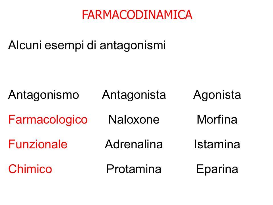 FARMACODINAMICA Alcuni esempi di antagonismi. Antagonismo Antagonista Agonista. Farmacologico Naloxone Morfina.