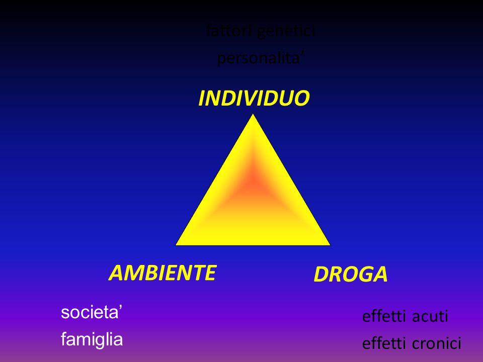 INDIVIDUO AMBIENTE DROGA fattori genetici personalita' societa'