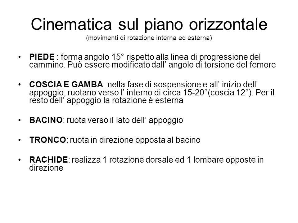 Cinematica sul piano orizzontale (movimenti di rotazione interna ed esterna)