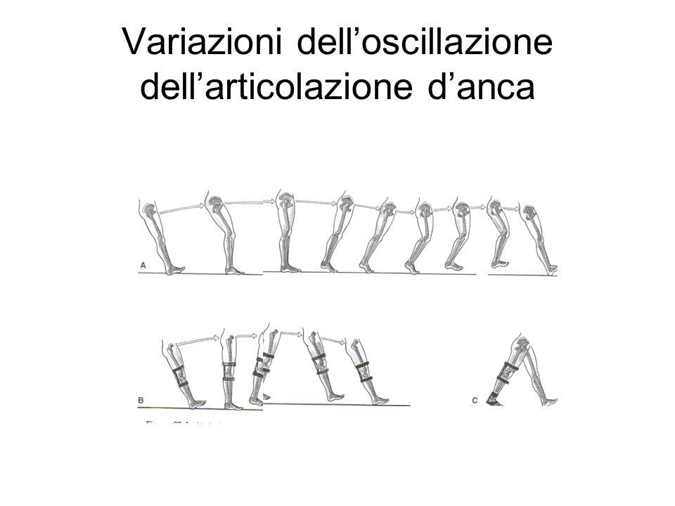 Variazioni dell'oscillazione dell'articolazione d'anca