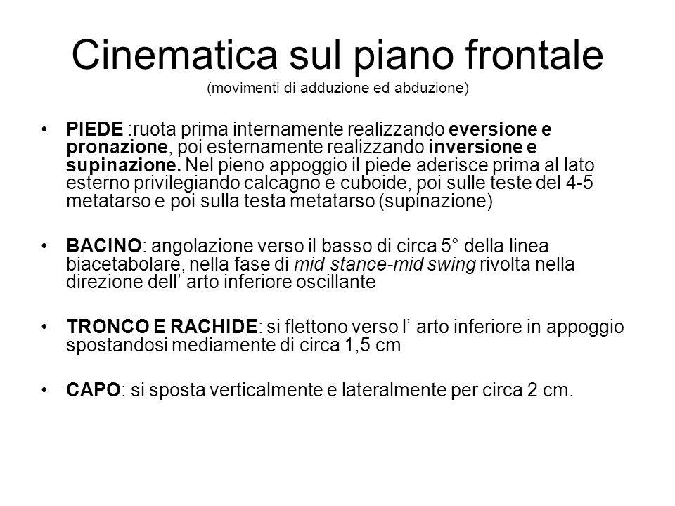 Cinematica sul piano frontale (movimenti di adduzione ed abduzione)