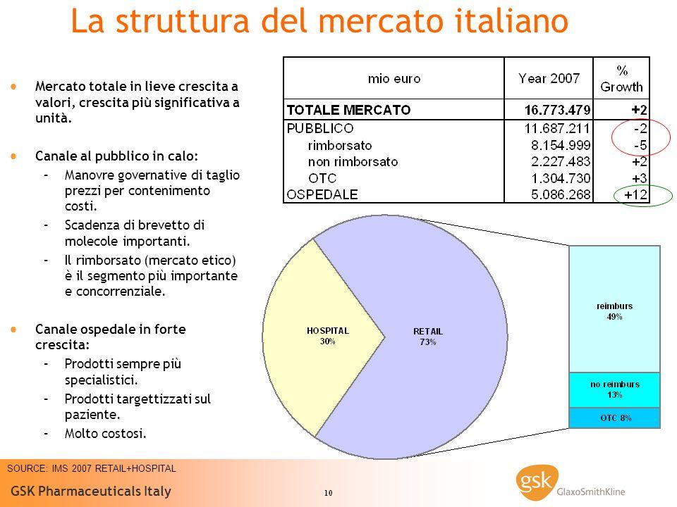 La struttura del mercato italiano