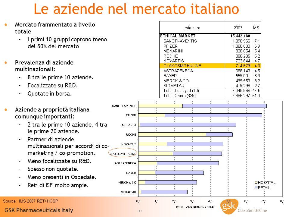 Le aziende nel mercato italiano
