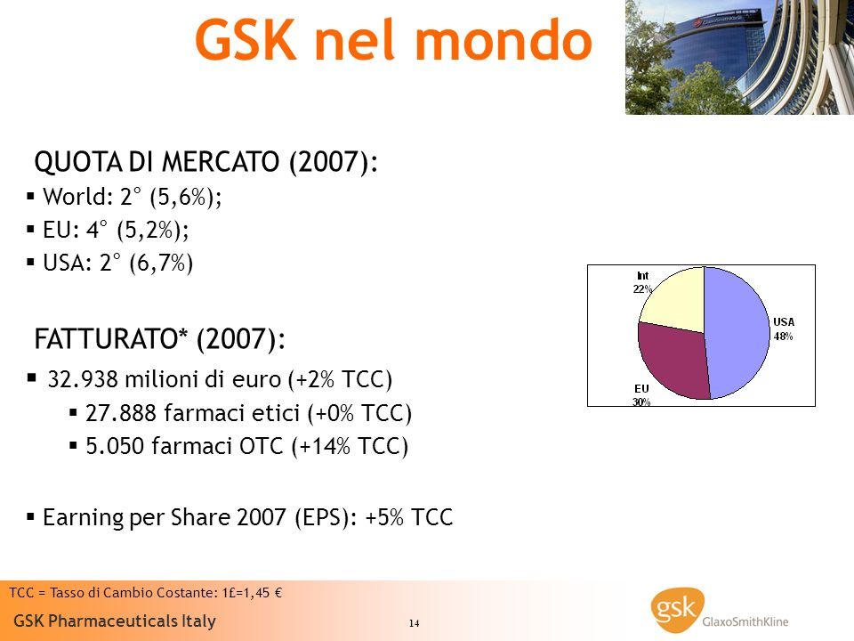 GSK nel mondo QUOTA DI MERCATO (2007): FATTURATO* (2007):
