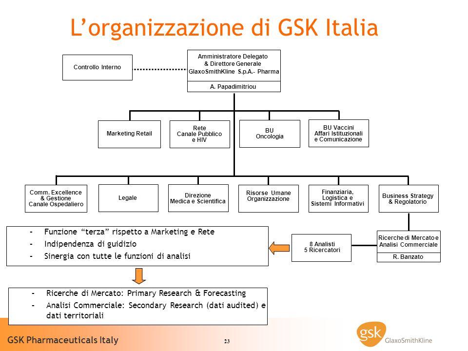 L'organizzazione di GSK Italia
