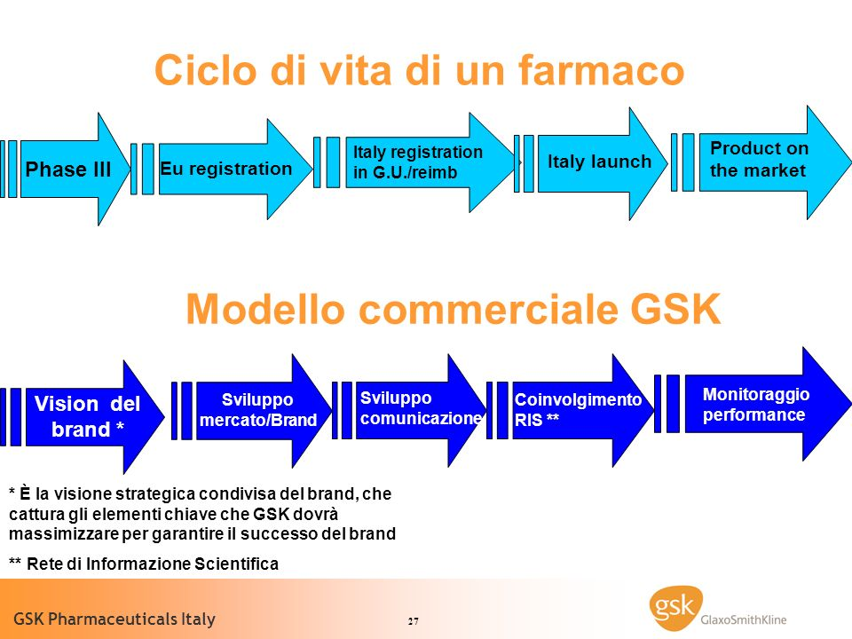 Ciclo di vita di un farmaco Modello commerciale GSK