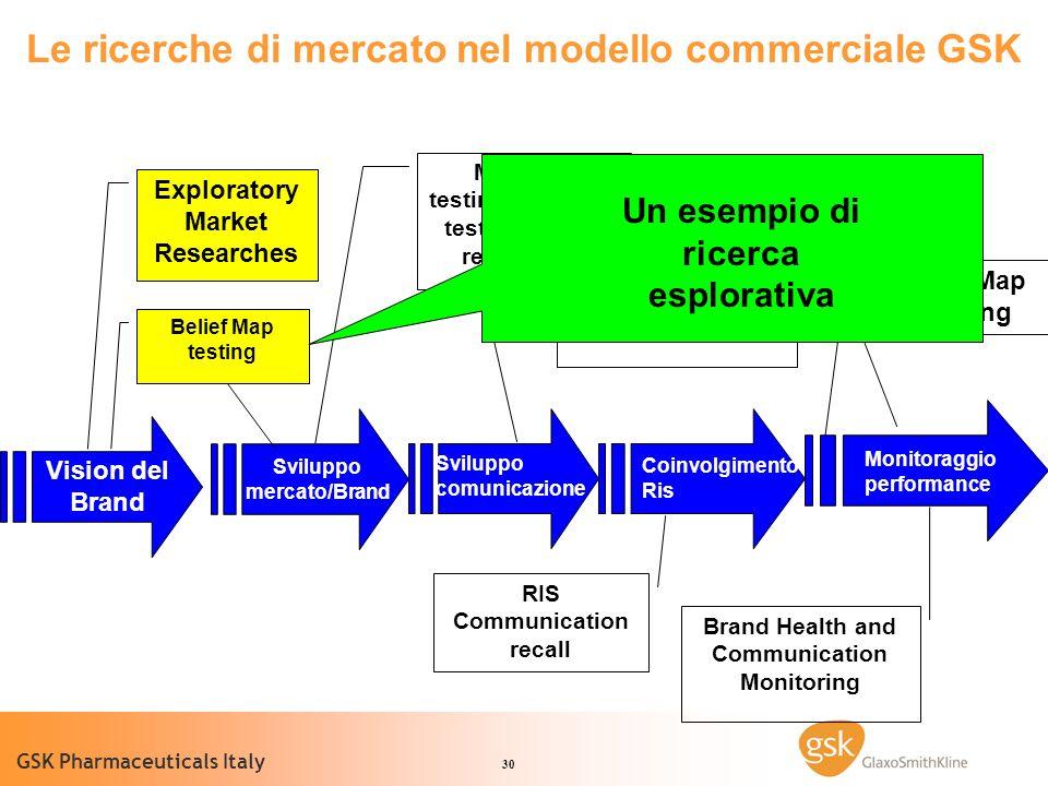 Le ricerche di mercato nel modello commerciale GSK