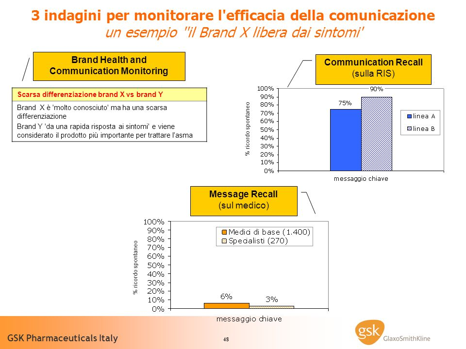 Brand Health and Communication Monitoring