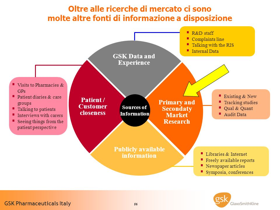 GSK Data and Experience