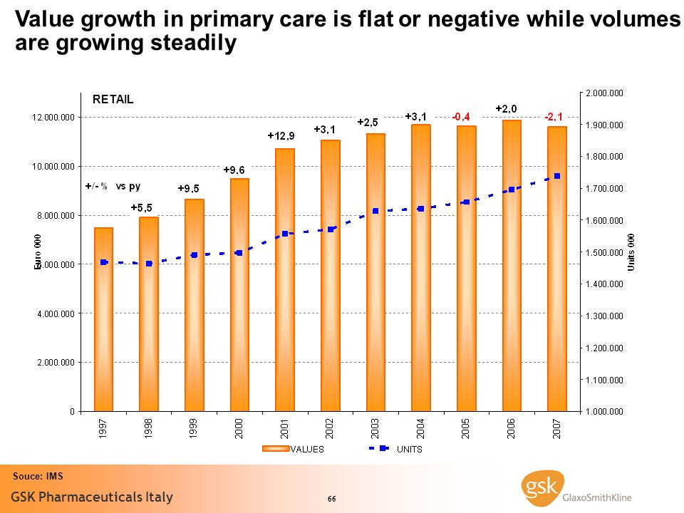 Value growth in primary care is flat or negative while volumes are growing steadily