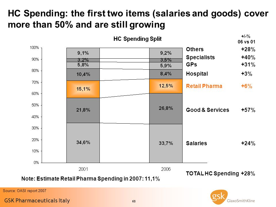 HC Spending: the first two items (salaries and goods) cover more than 50% and are still growing