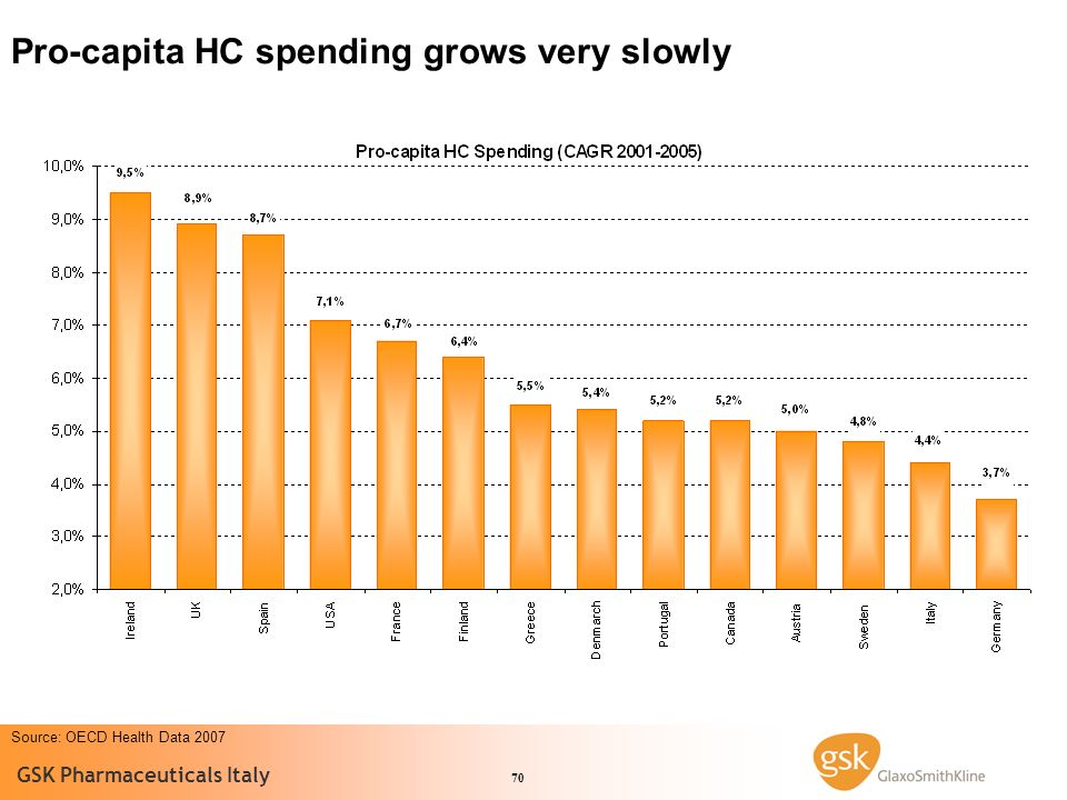 Pro-capita HC spending grows very slowly