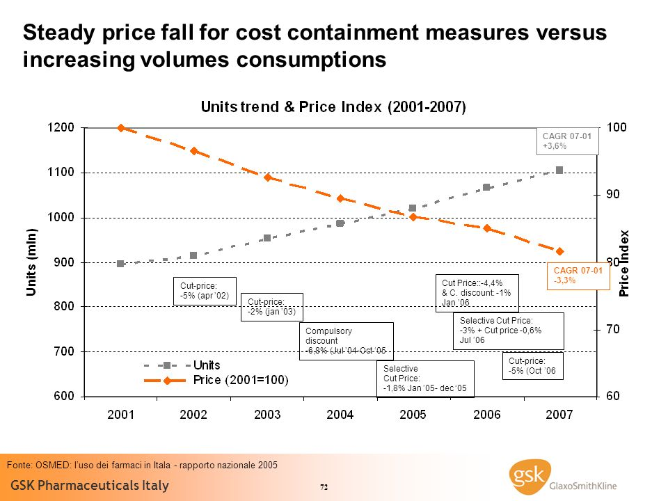 Steady price fall for cost containment measures versus increasing volumes consumptions