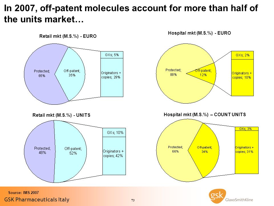 In 2007, off-patent molecules account for more than half of the units market…