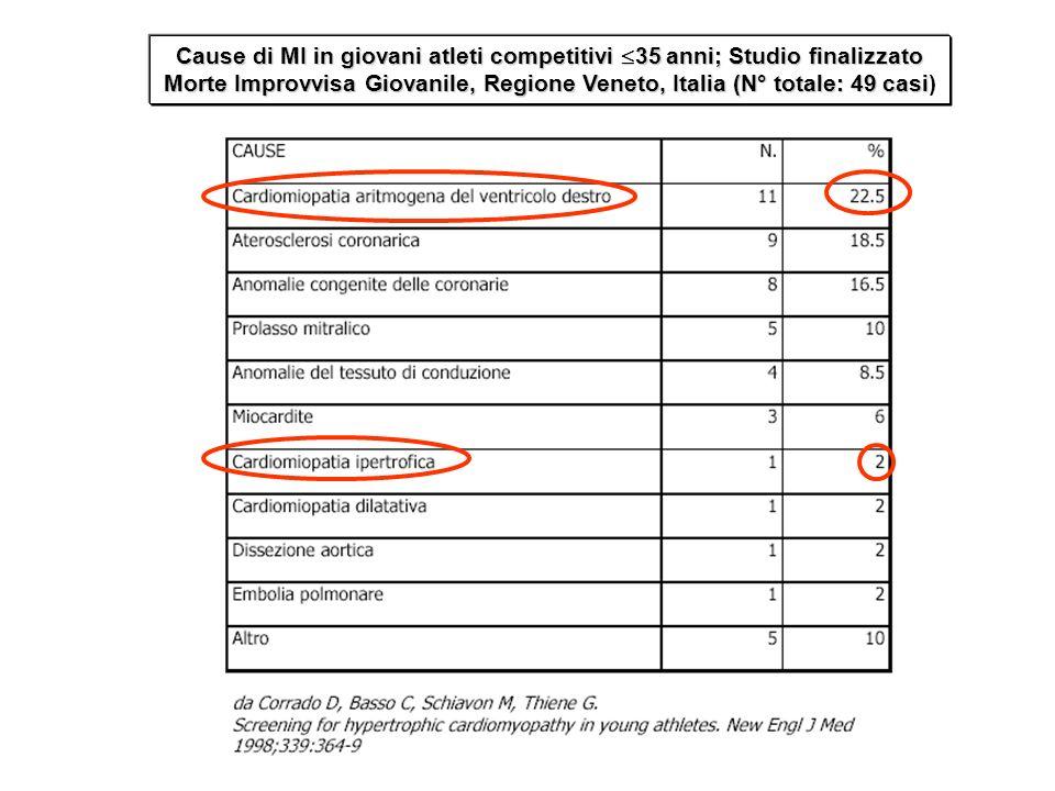 Cause di MI in giovani atleti competitivi 35 anni; Studio finalizzato Morte Improvvisa Giovanile, Regione Veneto, Italia (N° totale: 49 casi)