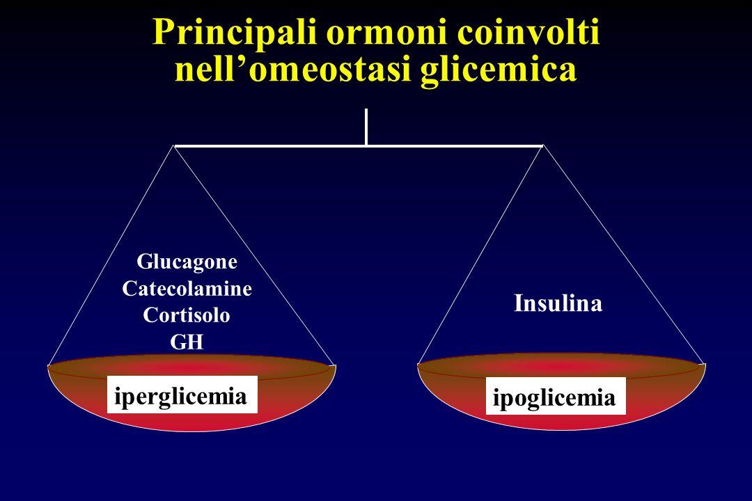 Principali ormoni coinvolti nell'omeostasi glicemica