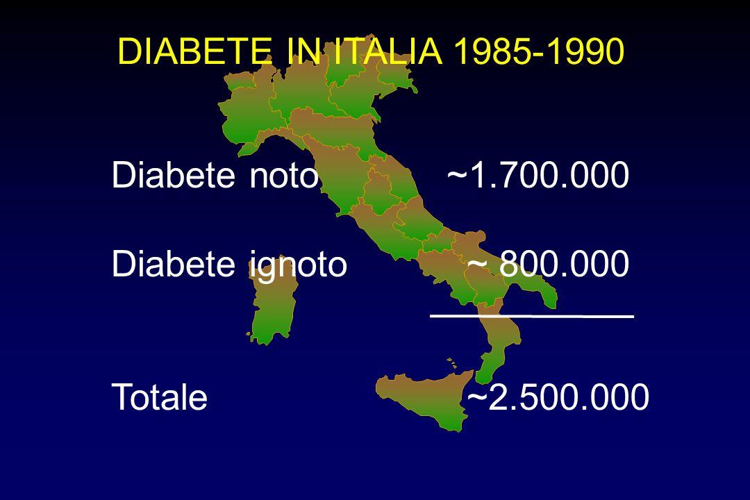 DIABETE IN ITALIA 1985-1990 Diabete noto ~1.700.000 Diabete ignoto ~ 800.000 Totale ~2.500.000