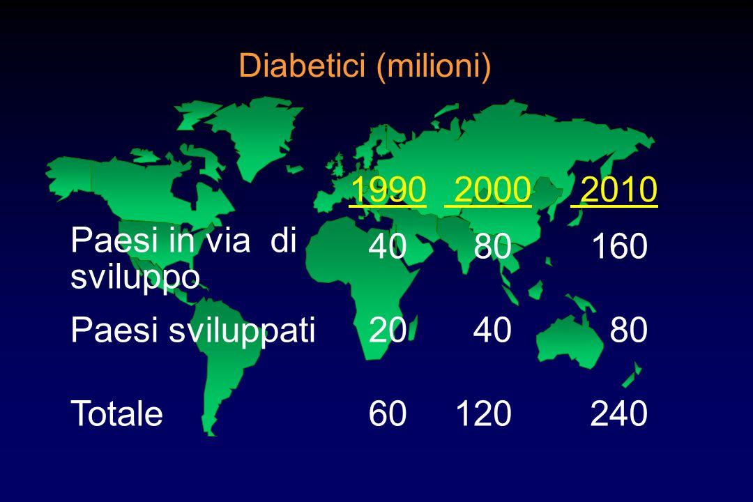 Paesi in via di sviluppo 40 80 160