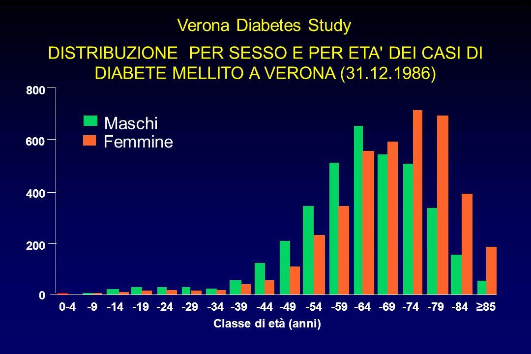 Verona Diabetes Study DISTRIBUZIONE PER SESSO E PER ETA DEI CASI DI DIABETE MELLITO A VERONA (31.12.1986)