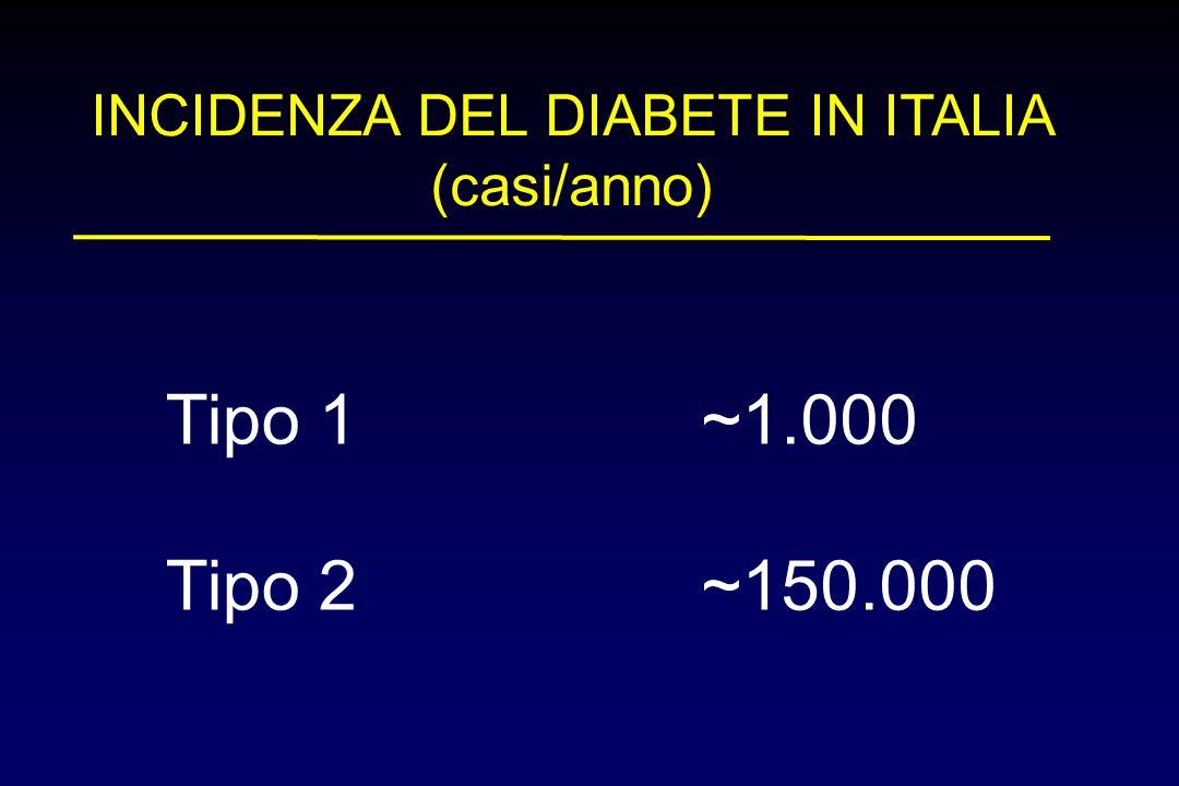 INCIDENZA DEL DIABETE IN ITALIA (casi/anno)