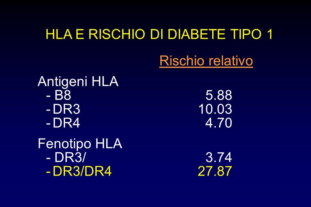 HLA E RISCHIO DI DIABETE TIPO 1