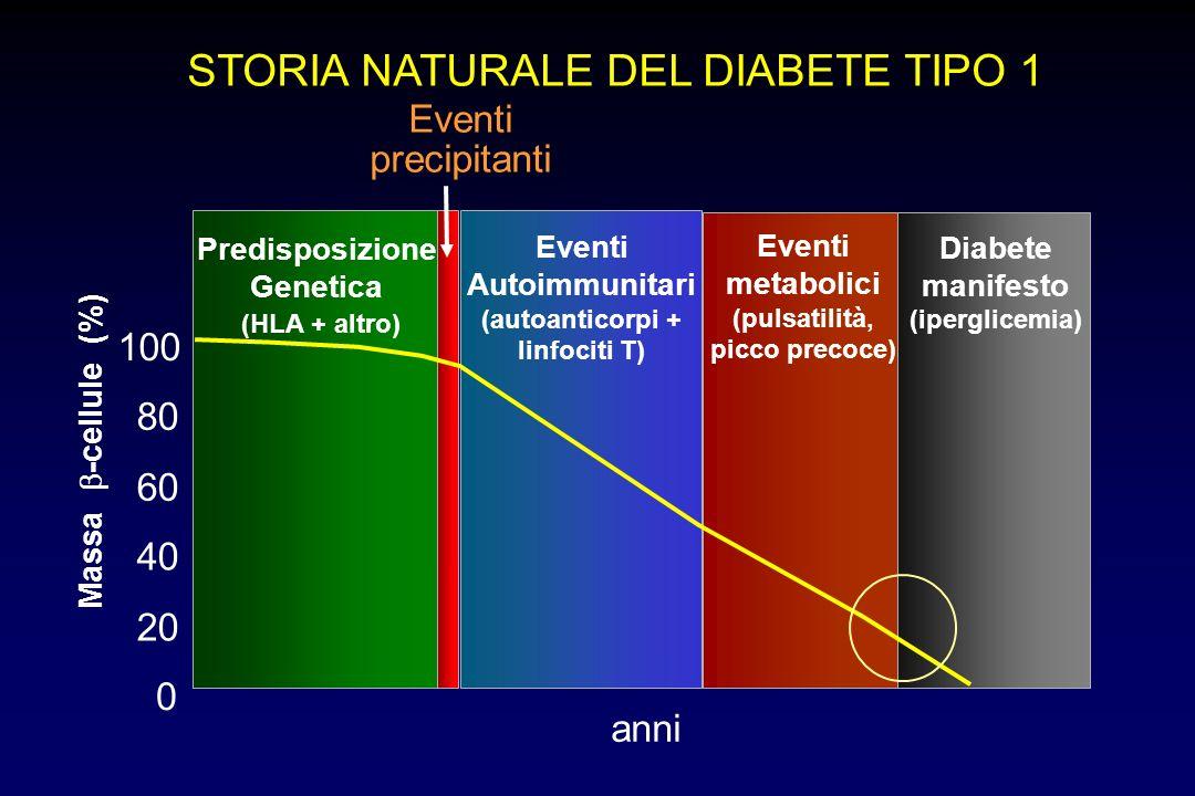 (autoanticorpi + linfociti T)