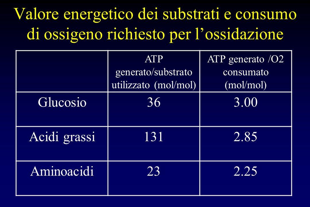 Valore energetico dei substrati e consumo di ossigeno richiesto per l'ossidazione