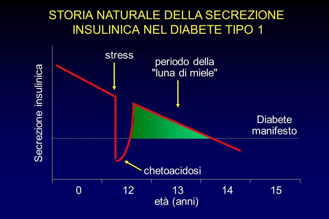 STORIA NATURALE DELLA SECREZIONE INSULINICA NEL DIABETE TIPO 1