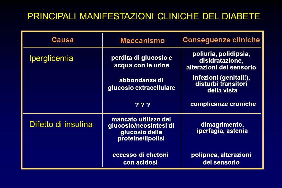 PRINCIPALI MANIFESTAZIONI CLINICHE DEL DIABETE