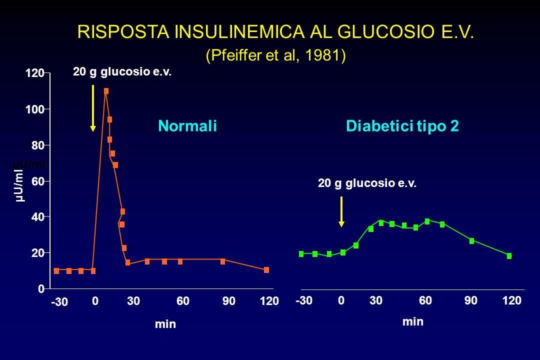 RISPOSTA INSULINEMICA AL GLUCOSIO E.V.