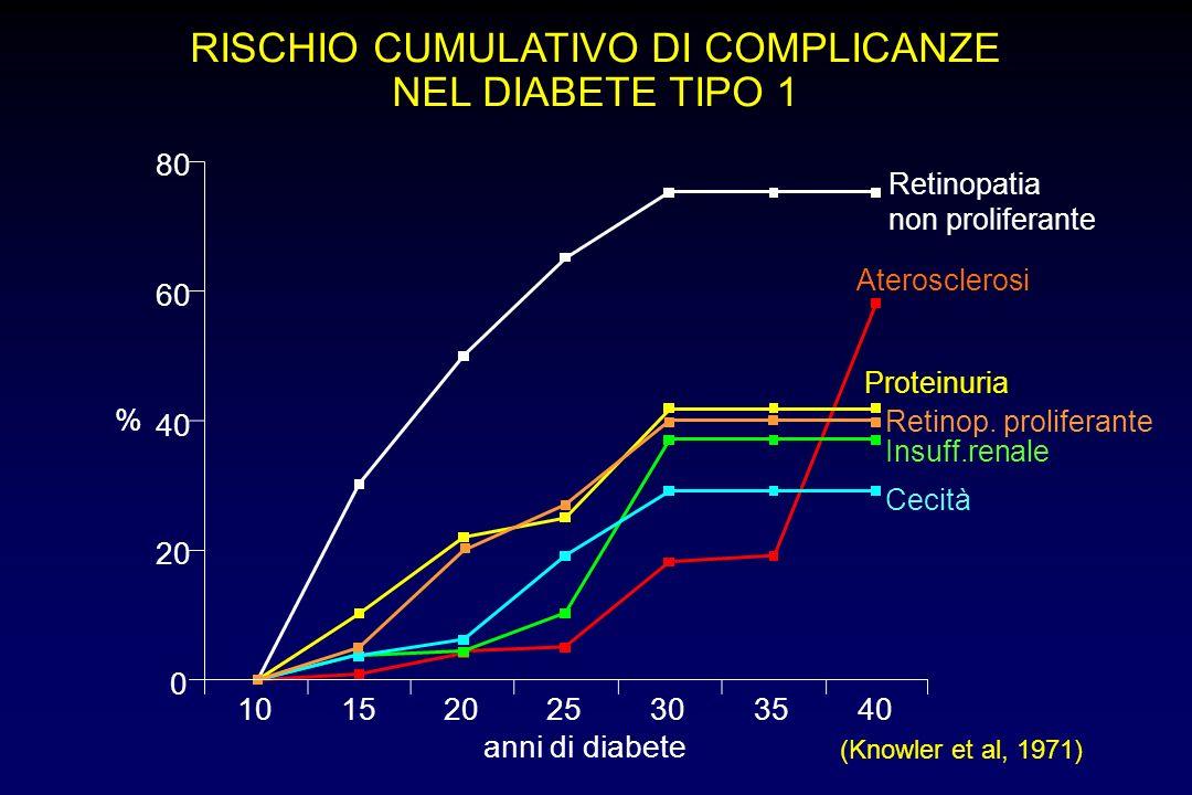 RISCHIO CUMULATIVO DI COMPLICANZE