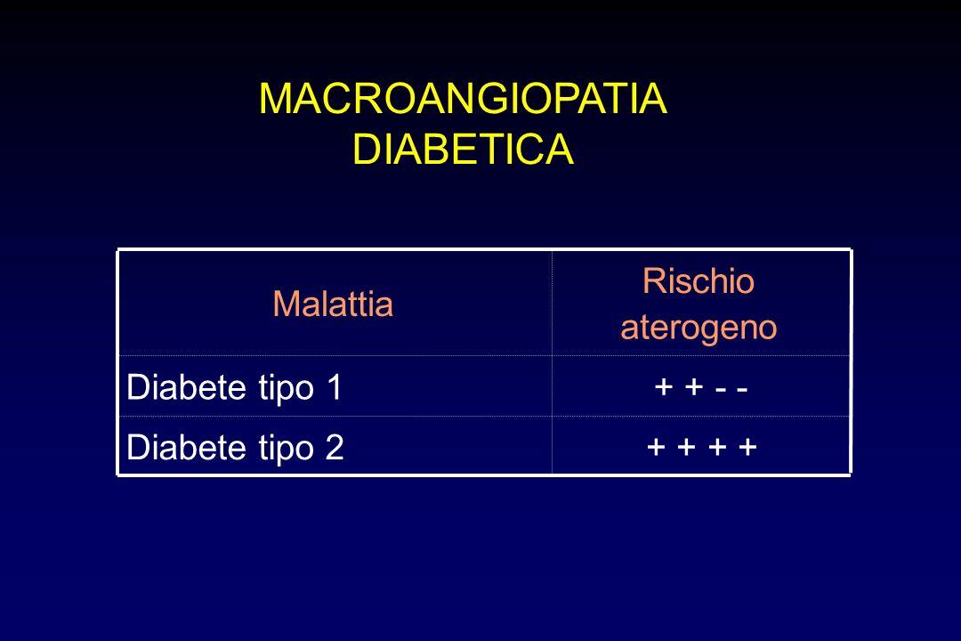 MACROANGIOPATIA DIABETICA Malattia Rischio aterogeno Diabete tipo 1