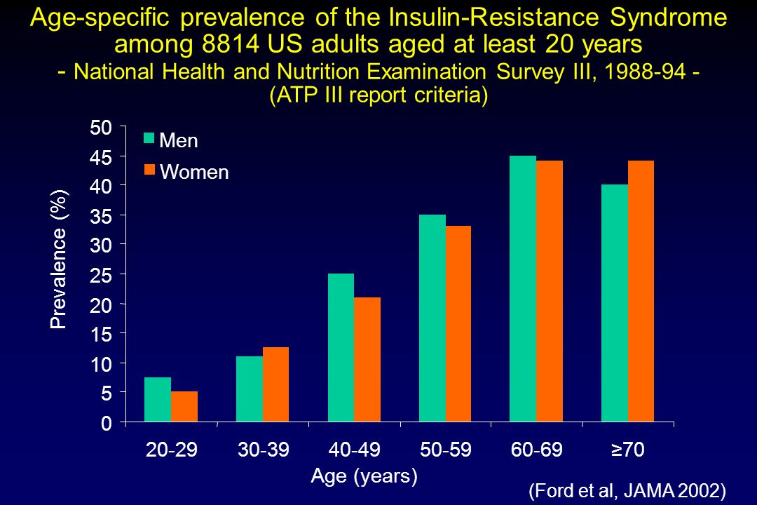 Age-specific prevalence of the Insulin-Resistance Syndrome among 8814 US adults aged at least 20 years - National Health and Nutrition Examination Survey III, (ATP III report criteria)