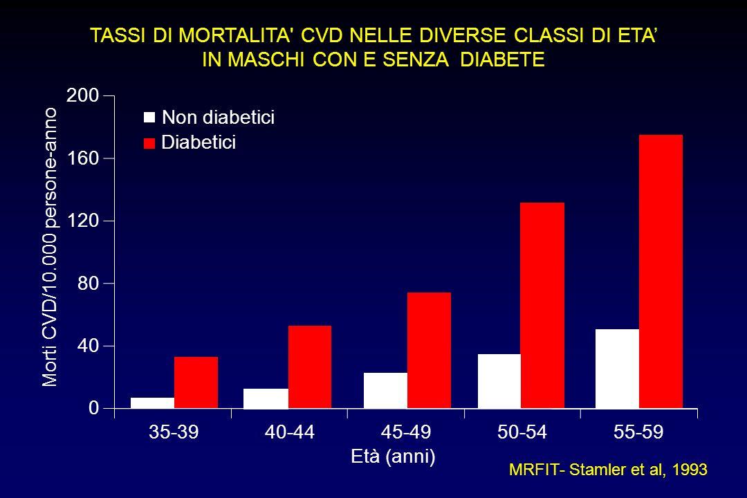 TASSI DI MORTALITA CVD NELLE DIVERSE CLASSI DI ETA'