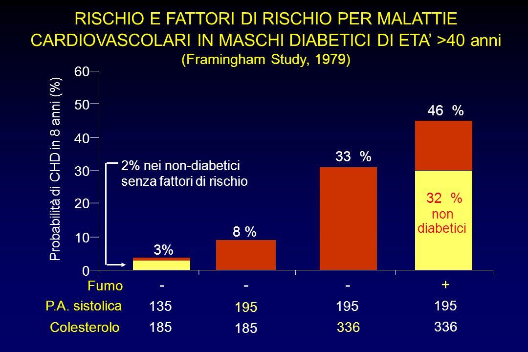 Probabilità di CHD in 8 anni (%)