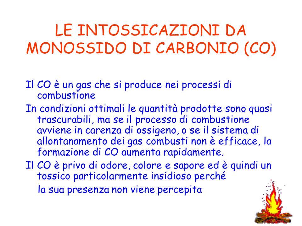 Inquinamento atmosferico e acustico e influssi del clima for Intossicazione da monossido di carbonio