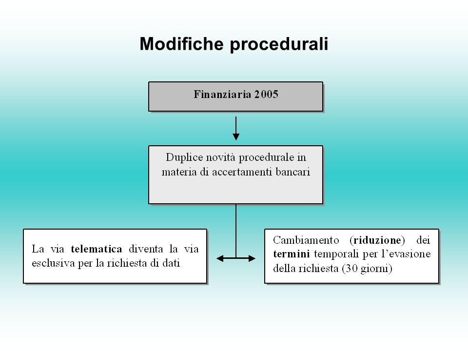 Modifiche procedurali