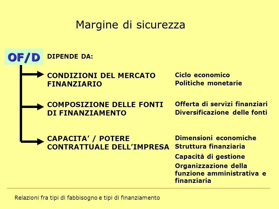 Margine di sicurezza OF/D CONDIZIONI DEL MERCATO FINANZIARIO