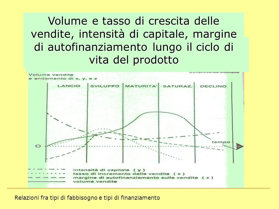 Volume e tasso di crescita delle vendite, intensità di capitale, margine di autofinanziamento lungo il ciclo di vita del prodotto