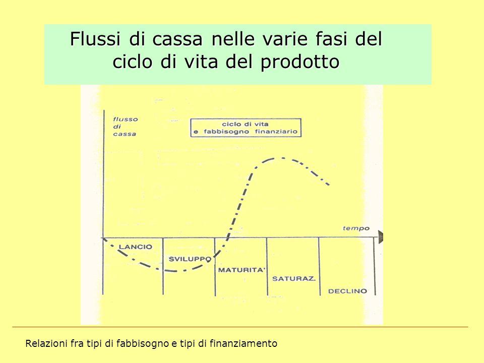 Flussi di cassa nelle varie fasi del ciclo di vita del prodotto