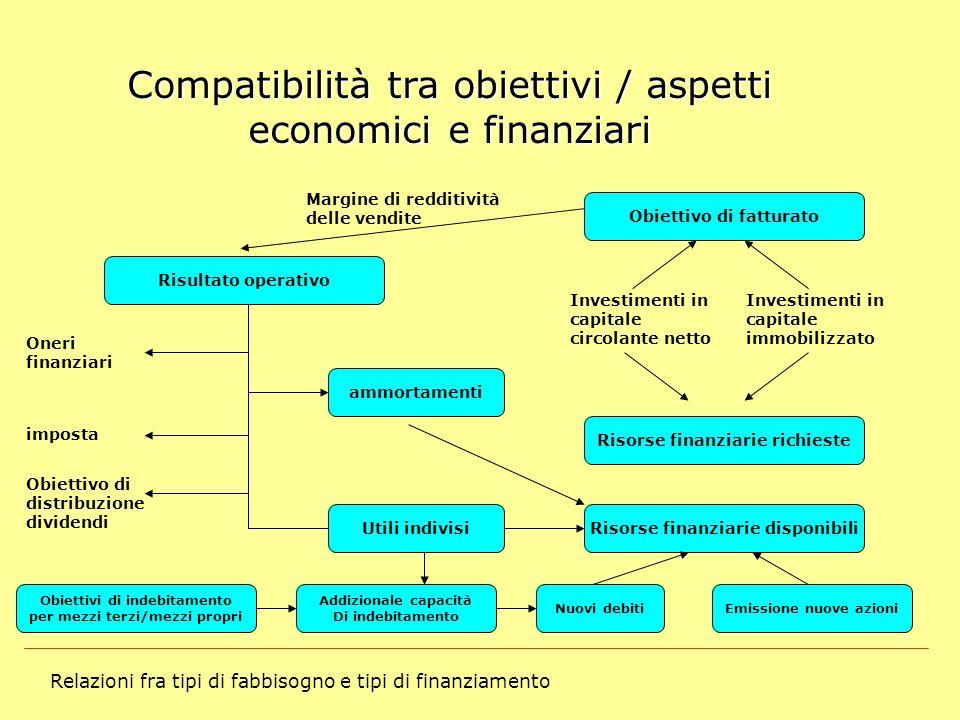 Compatibilità tra obiettivi / aspetti economici e finanziari