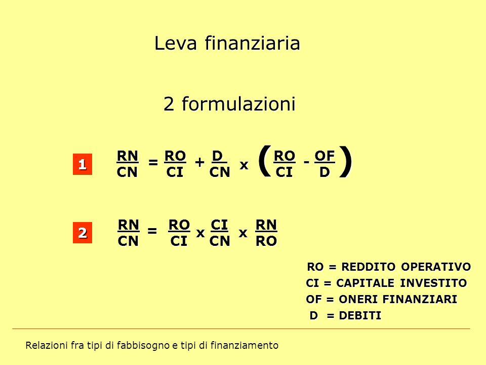 ( ) Leva finanziaria 2 formulazioni RN CN RO CI D OF = - x + 1 RN RO