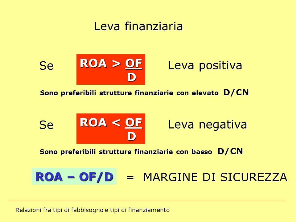 Leva finanziaria ROA > OF Se Leva positiva D ROA < OF Se